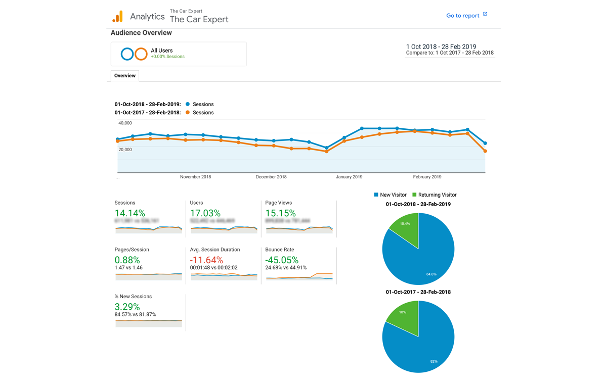 Newspaper Theme Google Analytics Screen The Car Expert Growth Year on Year