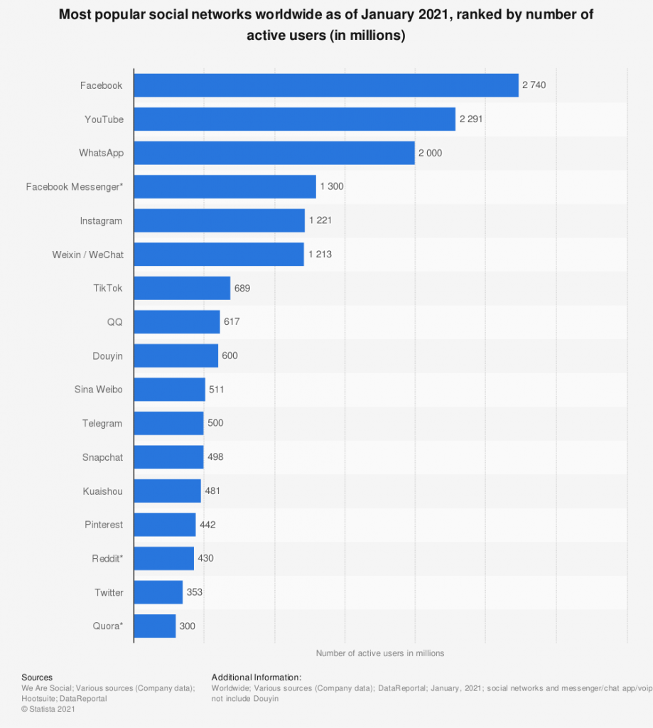 Statista Most Popular Social Networks Worlwide 2021